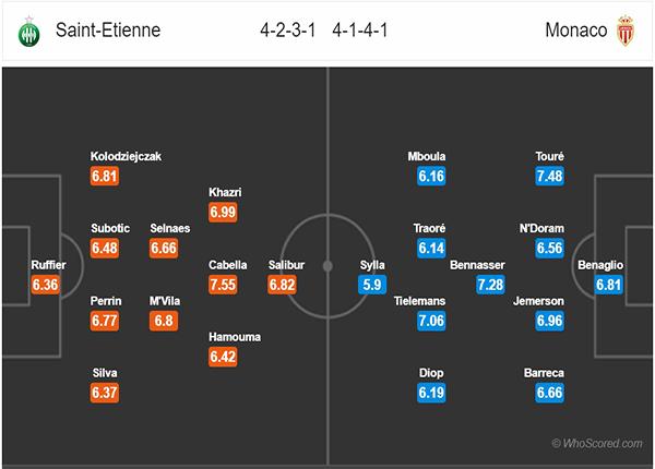 Nhận định St Etienne vs Monaco