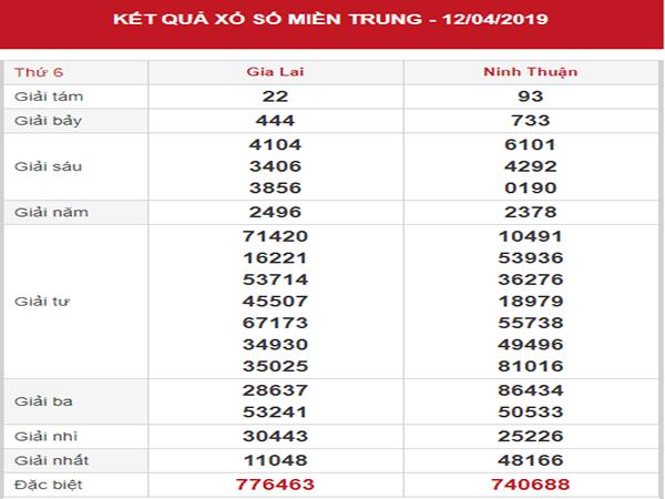 Thống kê SXMT – Dự đoán KQXSMT thứ 6 ngày 19/04/2019