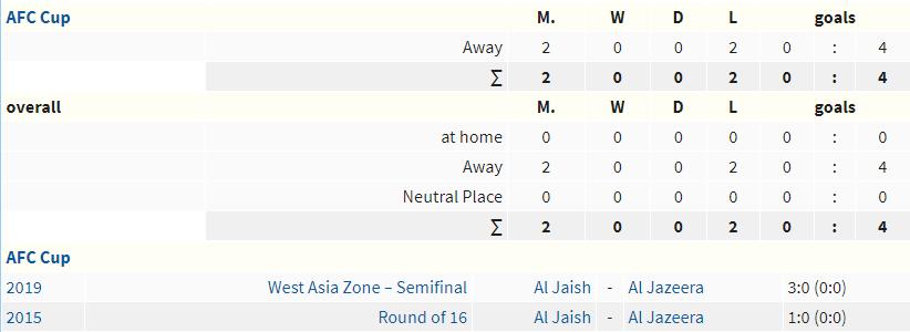 Soi-keo-bong-da-Al-Jazeera-vs-Al-Jaish-AFC-Cup-2019-3