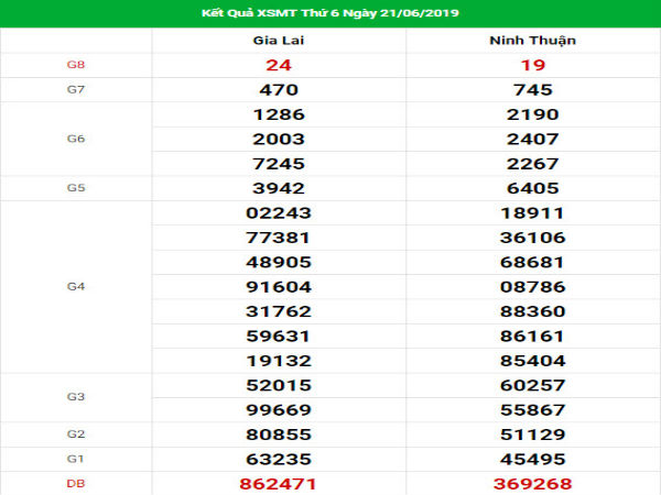 Soi cầu dự đoán xổ số miền Trung ngày 28/6/2019