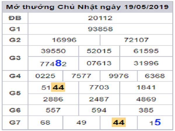 Dự đoán phân tích lô bạch thủ miền bắc ngày 18/07