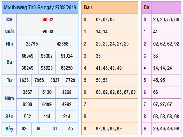 Dự đoán KQXSMB ngày 28/08 tỷ lệ trúng rất cao