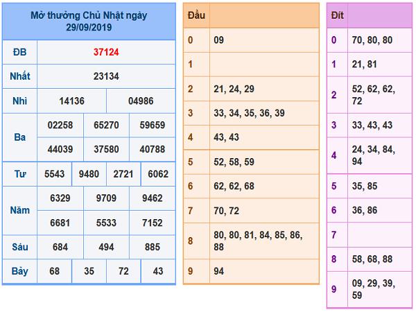 Dự đoán xổ số miền bắc ngày 30/09 chính xác tuyệt đối