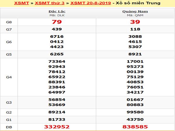 Tổng hợp dự đoán KQXSMT ngày 03/09 chuẩn xác 100%