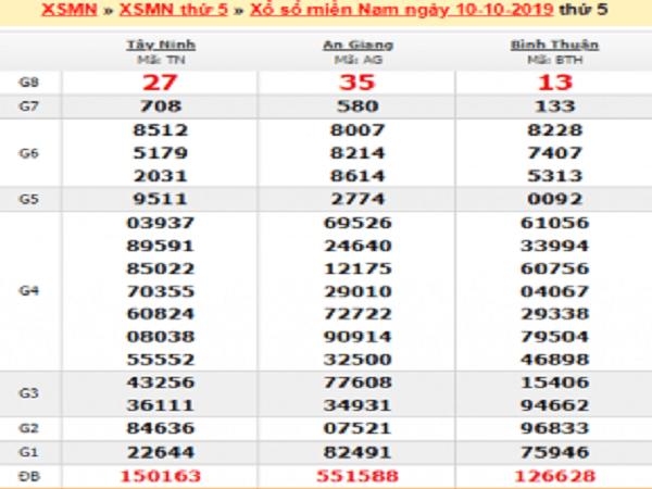 Bảng dự đoán kqxsmb ngày 17/10 từ các chuyên gia