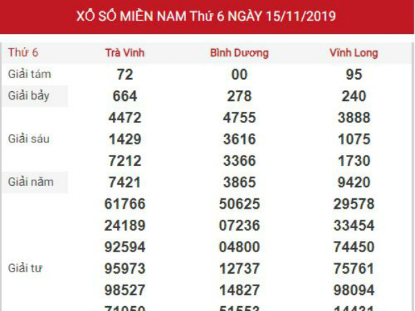 Dự đoán kết quả XSMN Vip ngày 22/11/2019