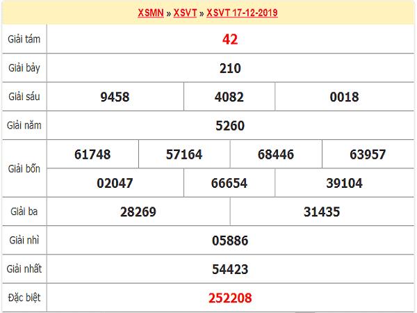 Dự đoán lô tô xổ số  vũng tàu ngày 24/12 chuẩn