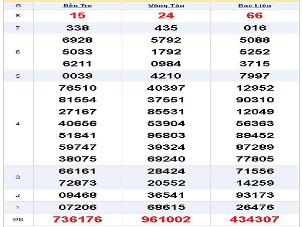 Dự đoán kết quả XSMN thứ 3 ngày 3/12/2019 chuẩn xác