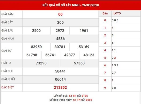 Dự đoán xs Tây Ninh hôm nay ngày 16-4-2020