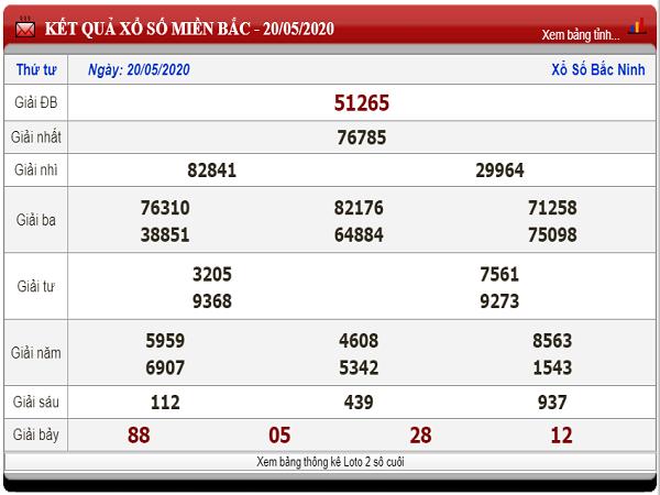 Bảng KQXSMB- Dự đoán xổ số miền bắc ngày 21/05 chuẩn xác