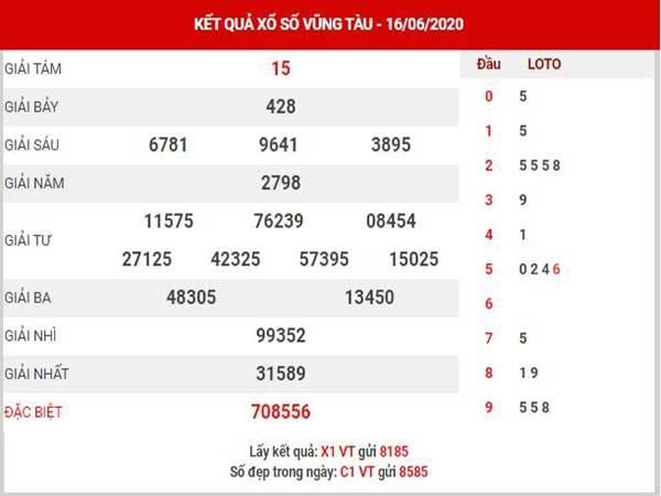 Bảng KQXSVT- Dự đoán xổ số vũng tàu ngày 23/06 chuẩn xác