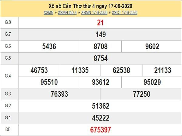 Dự đoán XSCT 24/6/2020