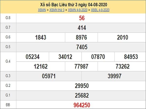 Dự đoán XSBL 11/8/2020 – Dự đoán XSBL thứ 3 siêu chuẩn xác