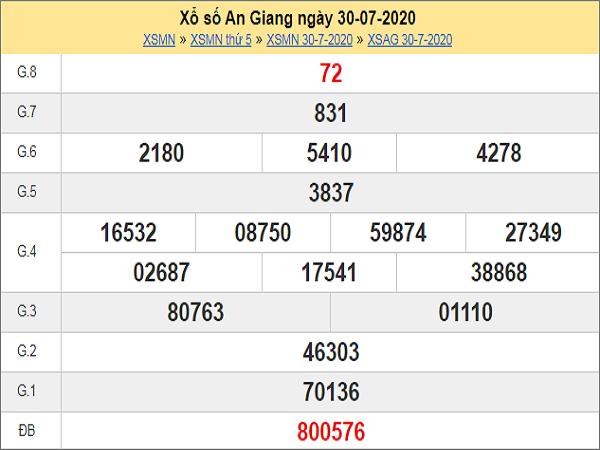 Dự đoán XSAG 6/8/2020 – Dự đoán XSAG thứ 5 siêu nhanh