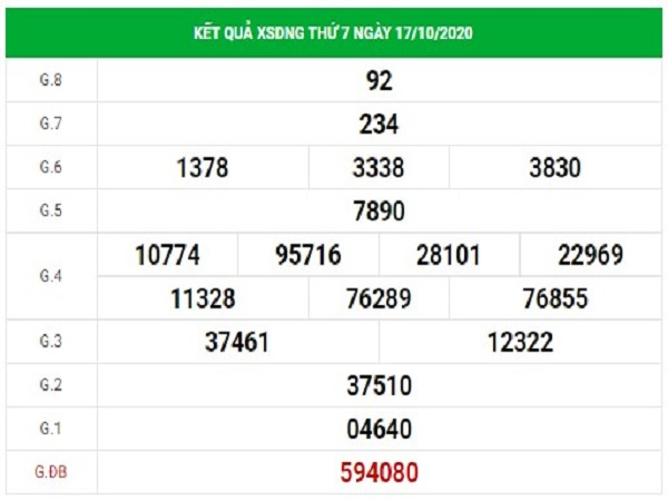 Dự đoán xổ số Đà Nẵng 21/10/2020, dự đoán XSDNG hôm nay