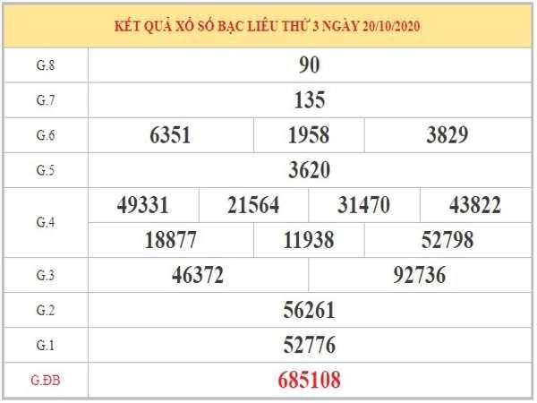 Soi cầu XSBL ngày 27/10/2020 dựa trên phân tích KQXSBL kỳ trước