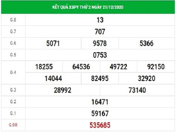 Dự đoán xổ số Phú Yên 28/12/2020, dự đoán XSPY hôm nay