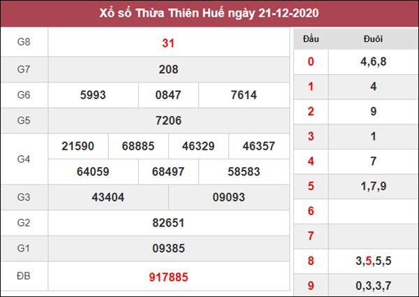 Dự đoán XSTTH 28/12/2020 chốt KQXS Thừa Thiên Huế thứ 2