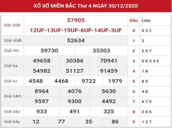 Dự đoán kết quả XSMB hôm nay ngày 31/12/2020 thứ 5