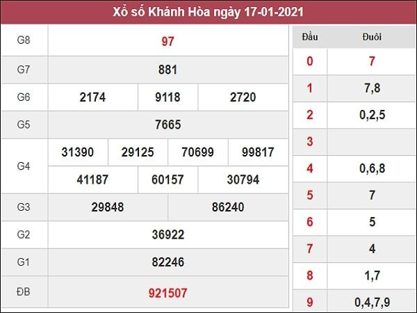Dự đoán XSKH 20/01/2021