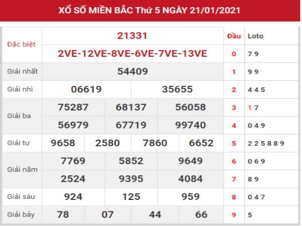 Dự đoán kết quả XSMB ngày 22/1/2021 hôm nay thứ 6