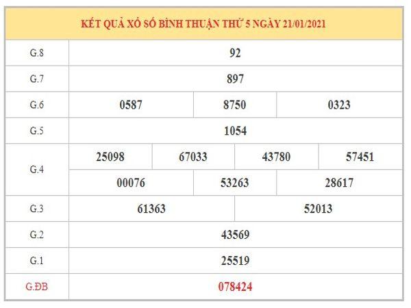 Dự đoán XSBT ngày 4/2/2021 dựa trên kết quả kỳ trước