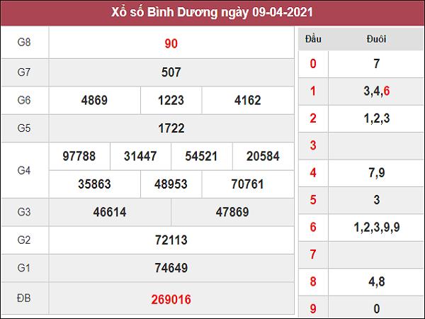 Dự đoán XSBD 16/04/2021