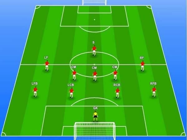 Vai trò của từng vị cầu thủ trên sân bóng đá