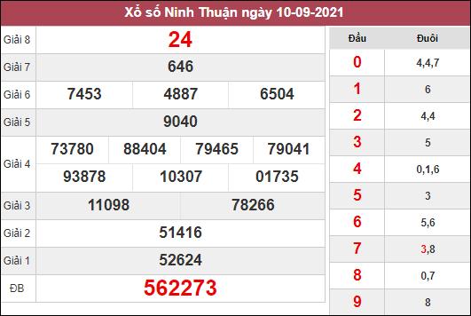 Dự đoán xổ số Ninh Thuận ngày 17/9/2021 dựa trên kết quả kì trước