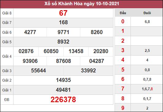Dự đoán XSKH ngày 13/10/2021 chốt bạch thủ đài Khánh Hòa